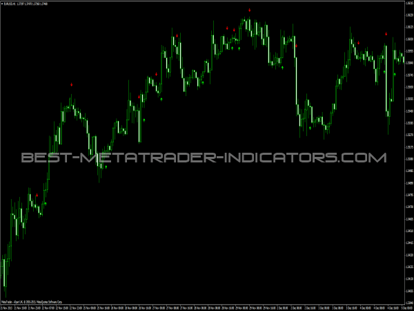 MACD Crossover Alert Indicator - Best-Metatrader-Indicators.com