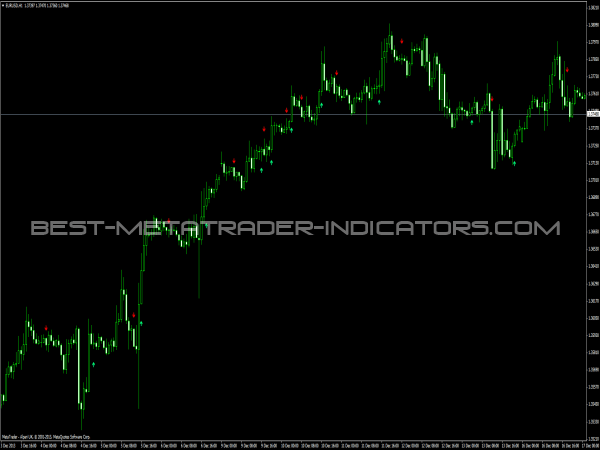 MACD Crossover Signal Indicator