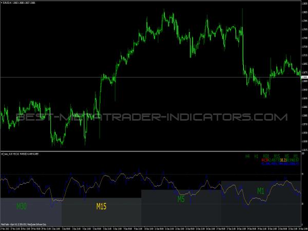 MARSI MTF Indicator - Best MetaTrader Indicators