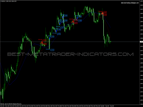 Three-Four Continuation Pattern for MetaTrader 4