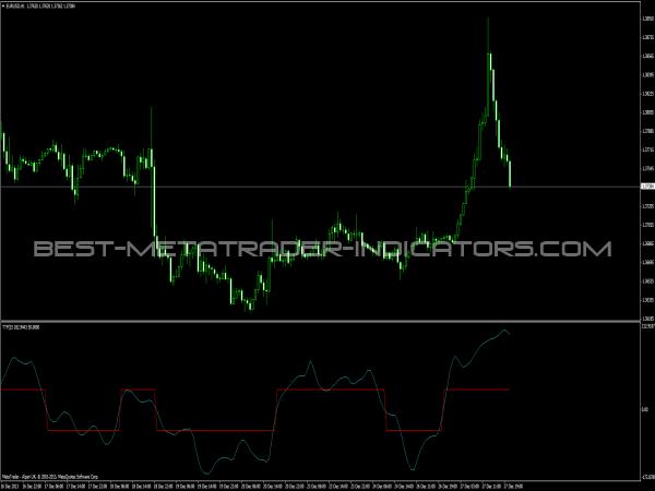 TTF Indicator
