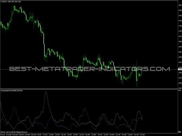 Absolute Strength Timeframe Indicator - MetaTrader Indicators