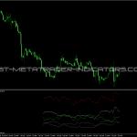 Amplitude Indicator