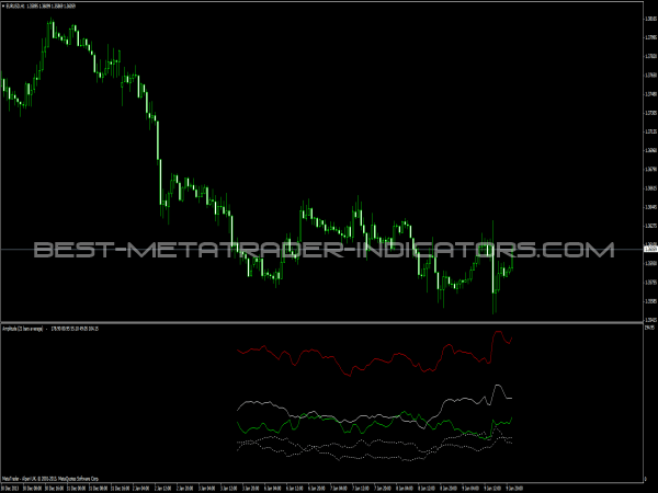 MetaTrader Indicators - Amplitude Indicator