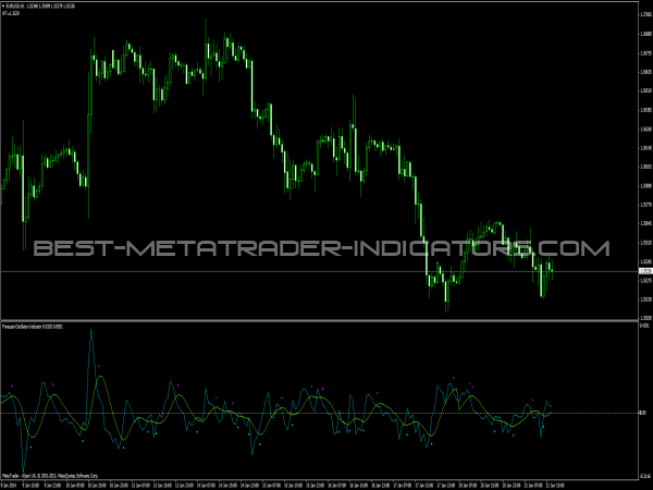 Forecast Oscillator Indicator