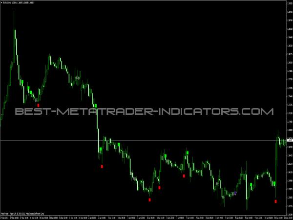 Japan + trading indicators