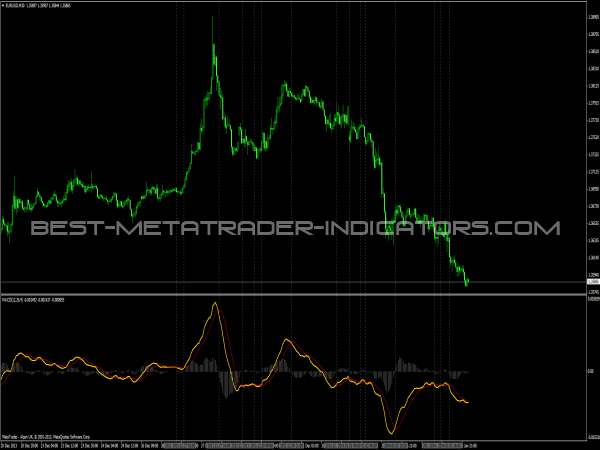 MACD with Crossing Indicator