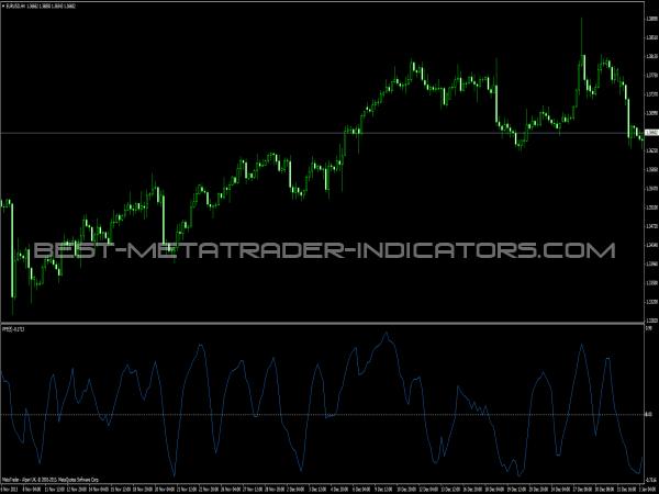 PFE Indicator