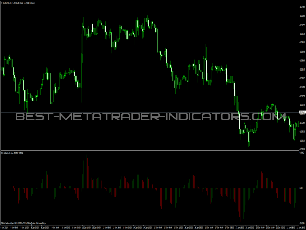 Rbci Histogram Indicator for MetaTrader 4 Platform