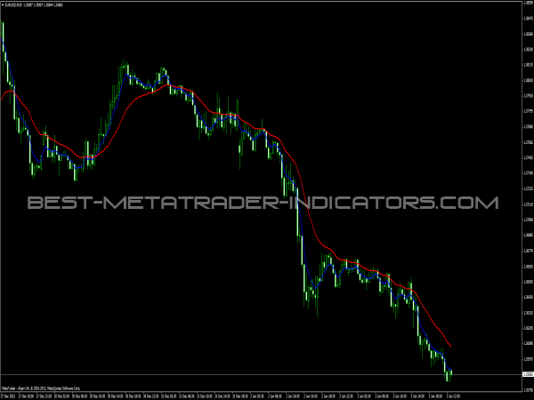 Squize MA Indicator - MetaTrader Indicators