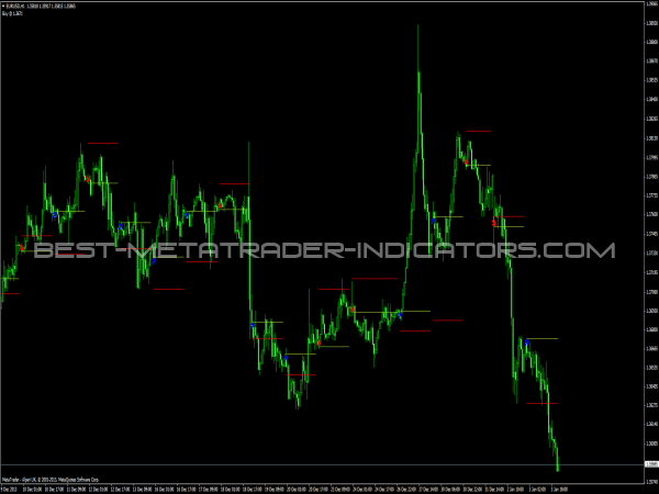 Indicator request, simple system for review - Forex TSD Trading