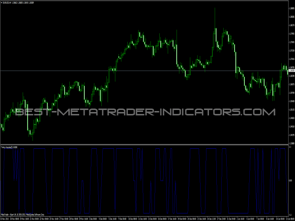 Trinity Impulse Indicator for MetaTrader 4
