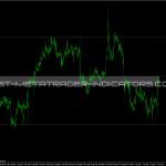 Volatility Line Indicator
