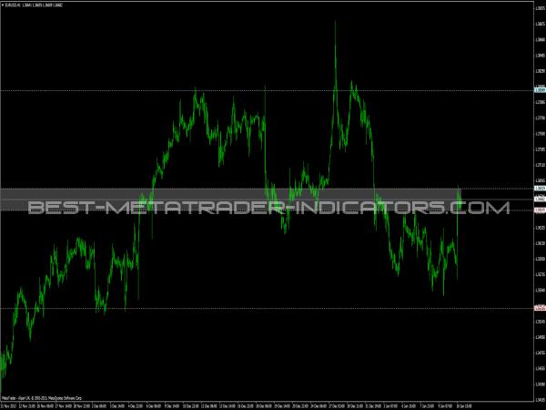 Volatility Line Indicator for MetaTrader 4 Platform