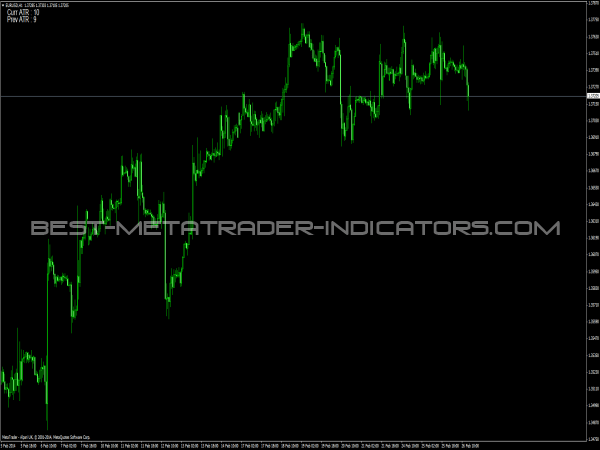 Best trading chart indicators