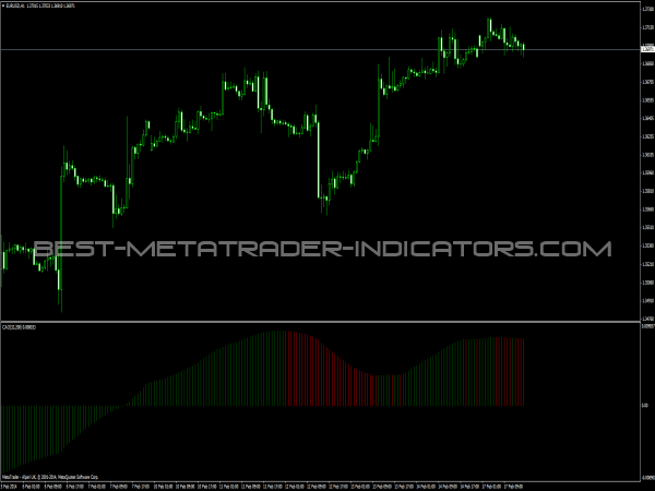 CAO Indicator - Forex Indicators