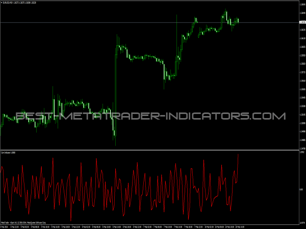 Corr Indicator for MetaTrader