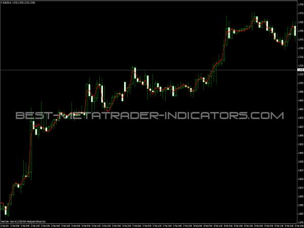 DECEMA Indicator - Trend Indicators