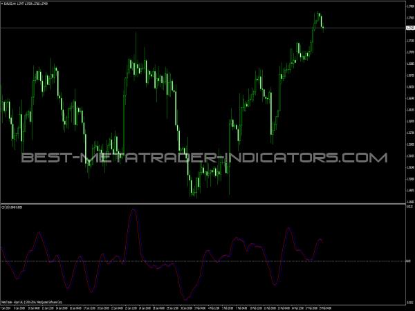 Ehlers CG Indicator
