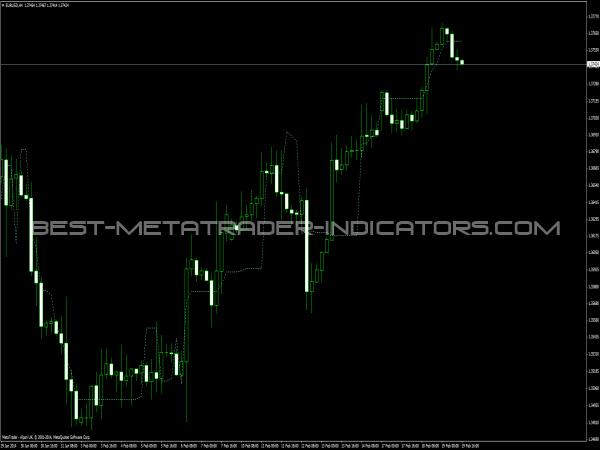 Elders Safe Zone Indicator - MT4 Indicators for Forex Trading
