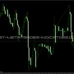 Gann Swings XVI Indicator