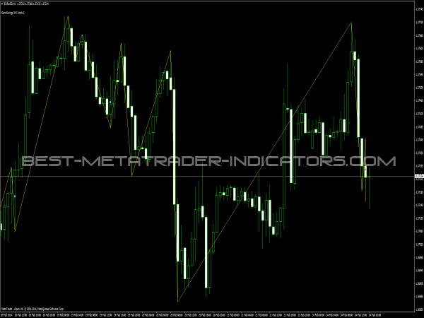 Gann Swings XVI Indicator for MetaTrader 4