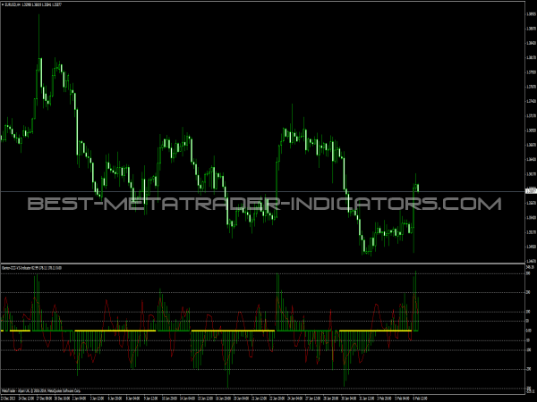Gentor CCI V3 Indicator - Forex Indicators for MT4