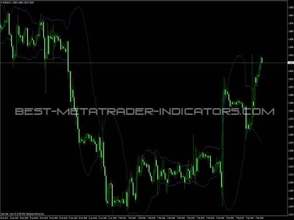 Gimmebar Indicator for MetaTrader 4