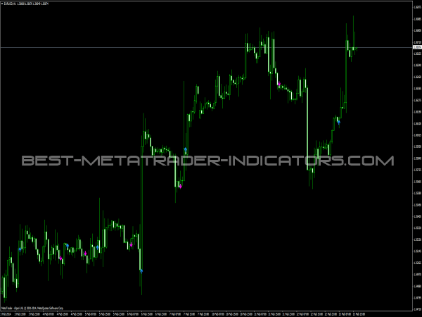 KI Signals Indicator for MT4 Platform