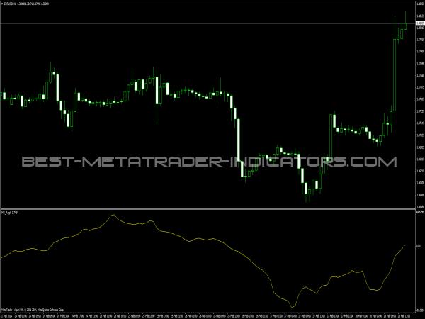 MA Angle Indicator for MetaTrader 4