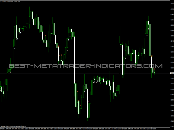 MA Distance from Price Indicator - Buy Sell Indicators for MT4