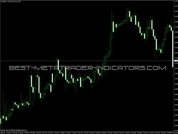 MA Dots Indicator - Trend Indicators for MT4
