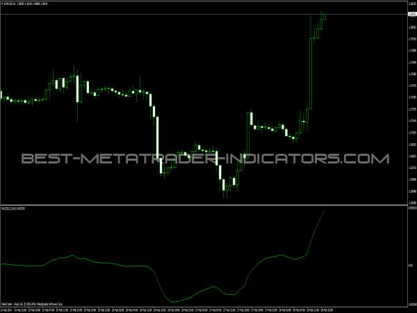 MACD Trad Indicator - MetaTrader Indicators
