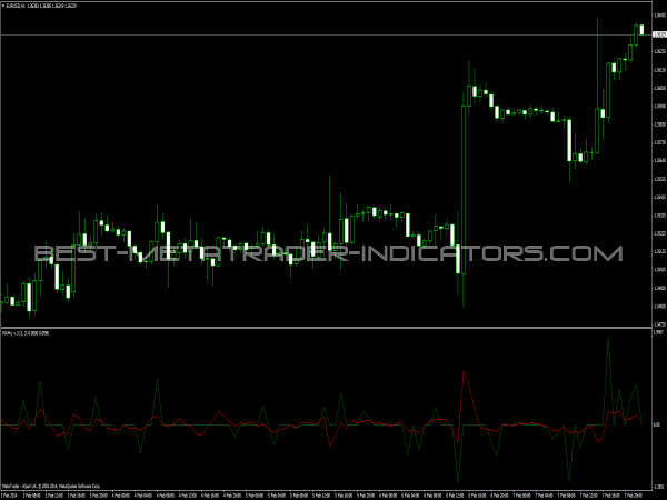 MAMy Indicator for MT4