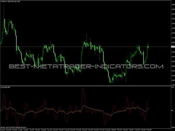 Mnl Price Indicator