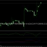 MoR Indicator