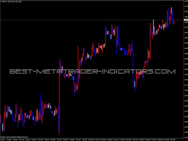 Movment Indicator - Trend Indicators