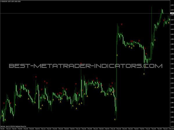 Multi Trend Signal KVN Indicator