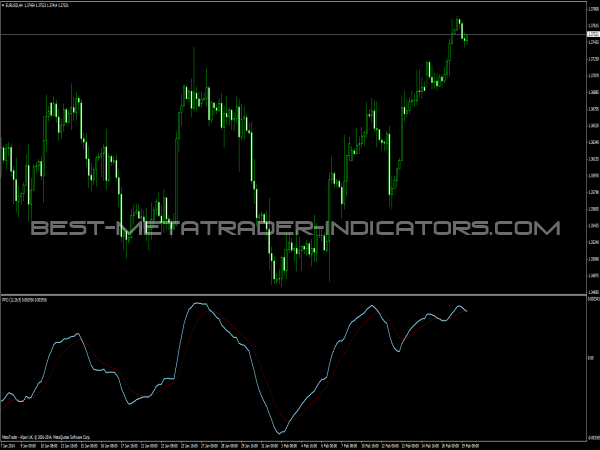 Percentage Price Oscillator (PPO)