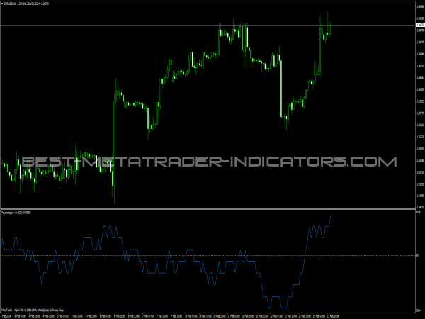 Psychological Indicator for MT4 Platform