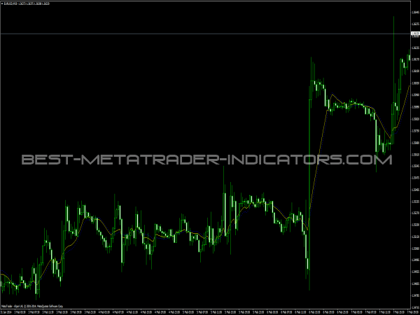 RSI Bands Indicator for MetaTrader 4