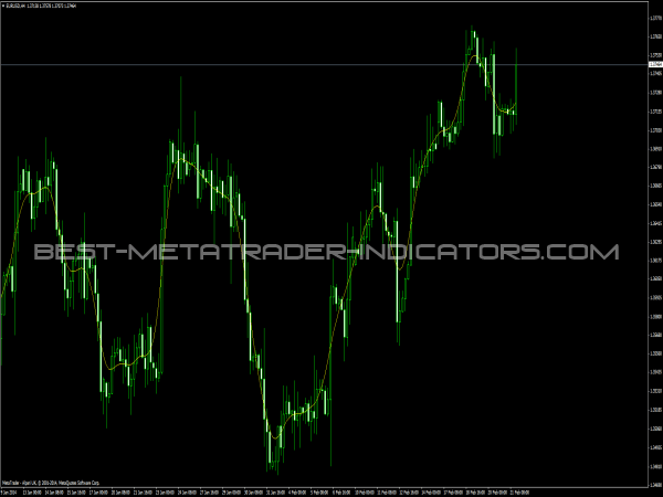 Forex sunrise indicator