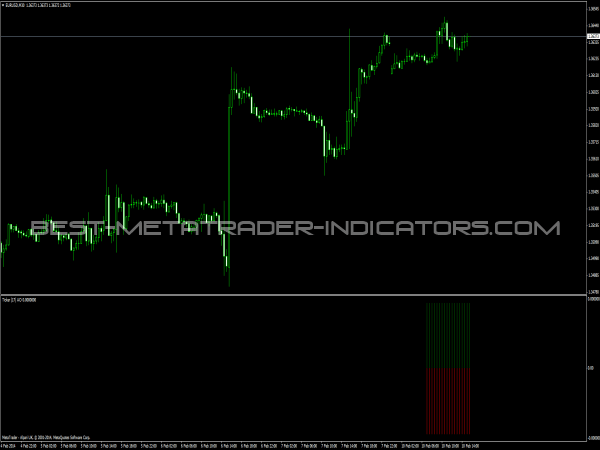 Ticker Awesome Oscillator for MetaTrader 4