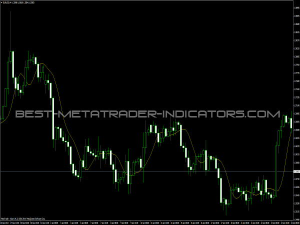 TMA Indicator - Forex Indicators for MT4