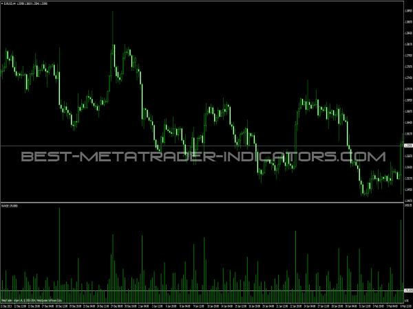 TRO Range Indicator