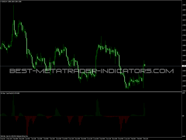 Turbo JVEL Indicator - Forex Indicators für MT4