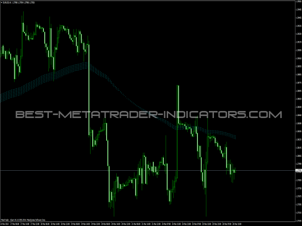 Begashole Indicator for MetaTrader 4
