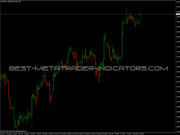 Candlesticks Bw Indicator for MetaTrader 4
