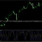 CCI Trigger Indicator
