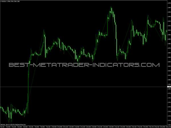 DT ZZ Indicator